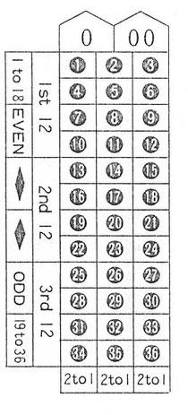 RED又はBLACK・・・・・・・・・・・・・2倍 1~18又は19~36・・・・・・・・・・・2倍 偶数(EVEN)又は奇数(ODD)・・2倍 1~12,13~24,25~36・・・・3倍 1箇所の数字又は0,00・・・・・・・36倍 横2列の数字(6箇所)・・・・・・・・・・・6倍 0,00,1,2,3の5箇所・・・・・・・・7倍 4箇所の数字・・・・・・・・・・・・・・・・・・・9倍 3箇所の数字(横1列)・・・・・・・・・12倍 2箇所の数字・・・・・・・・・・・・・・・・・18倍 縦一列の12数字・・・・・・・・・・・・・・3倍